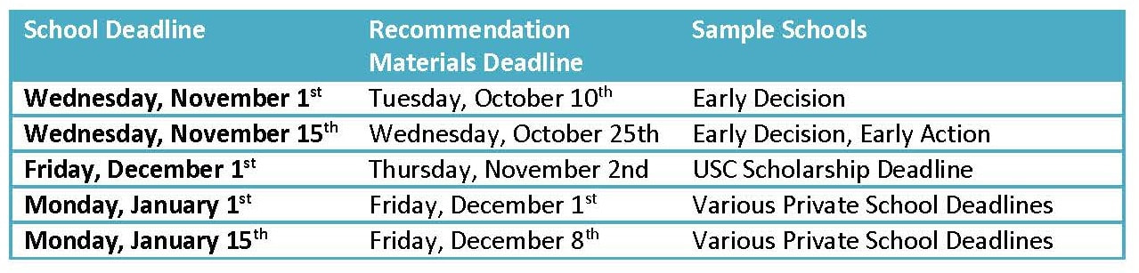 application materials due date chart
